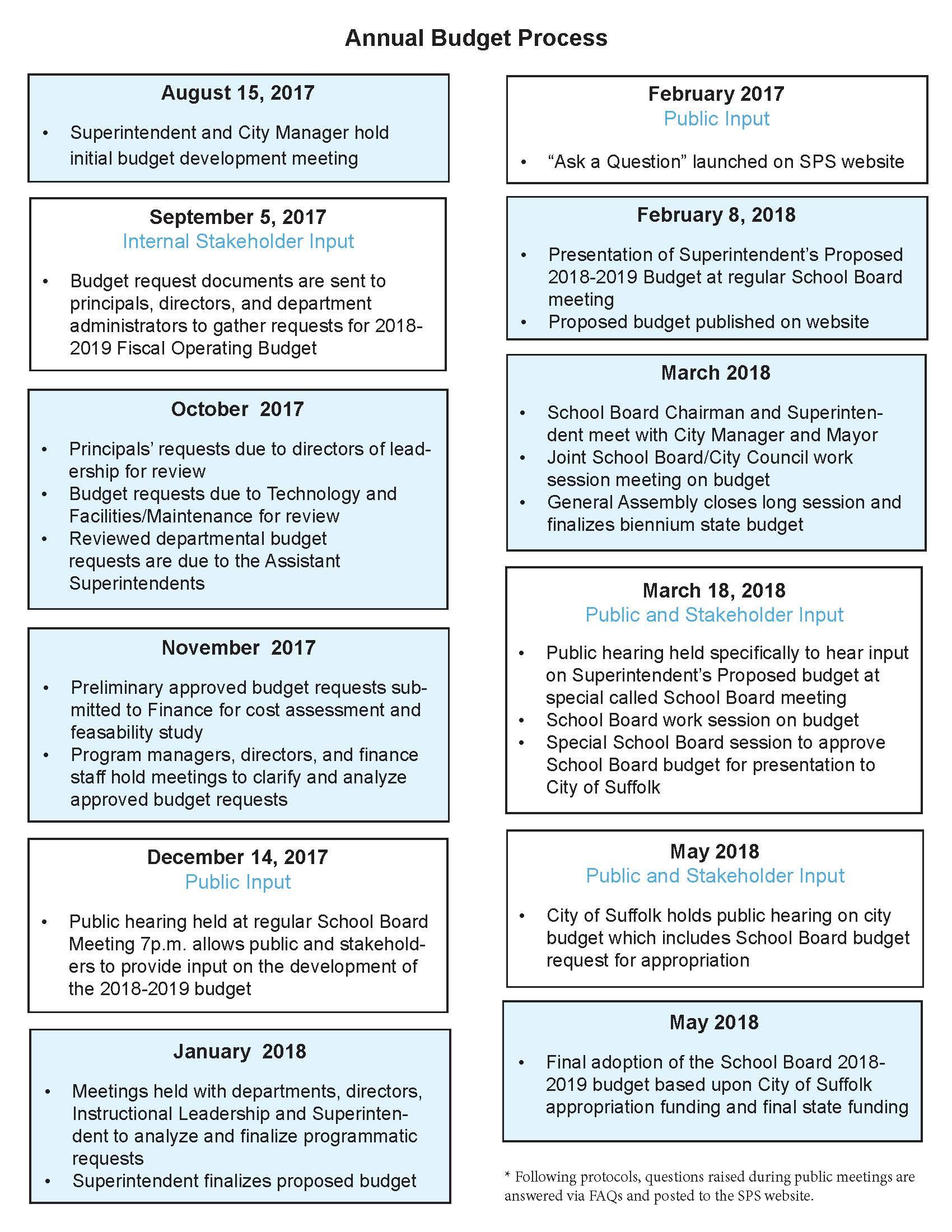 Budget Process Chart_2017